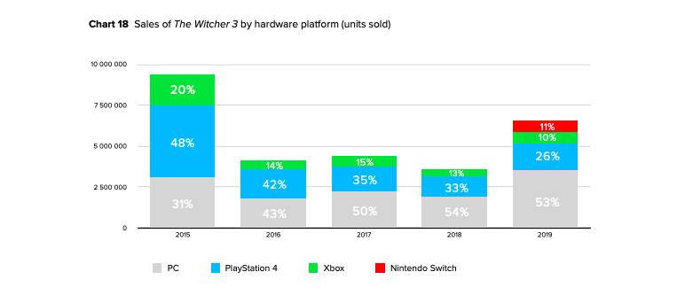 فروش بازی Witcher 3