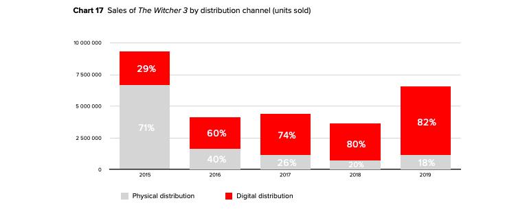 فروش بازی The Witcher 3: Wild Hunt