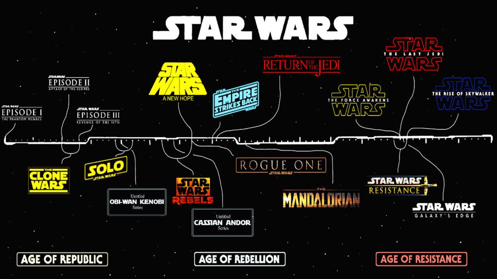 فیلمهای Star Wars