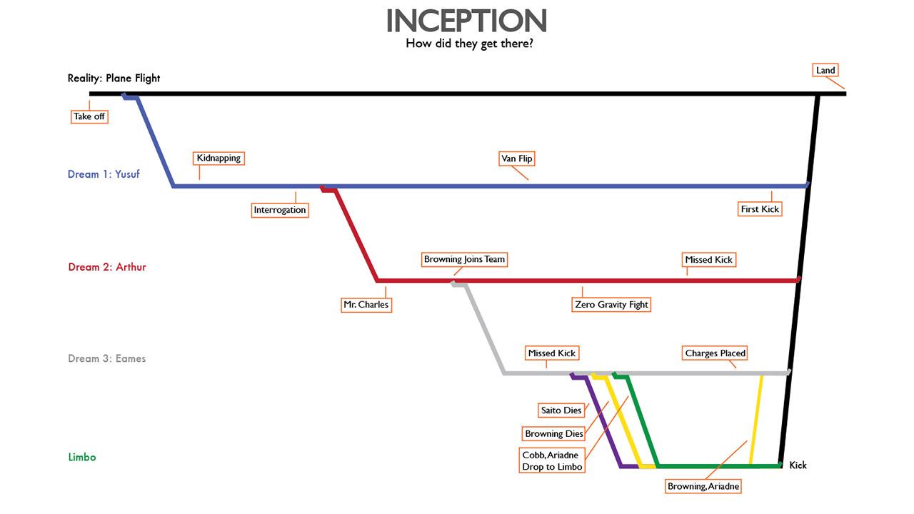 توضیح داستان فیلم inception