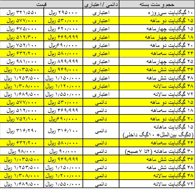 پرحجم ترین بسته های اینترنت ایرانسل